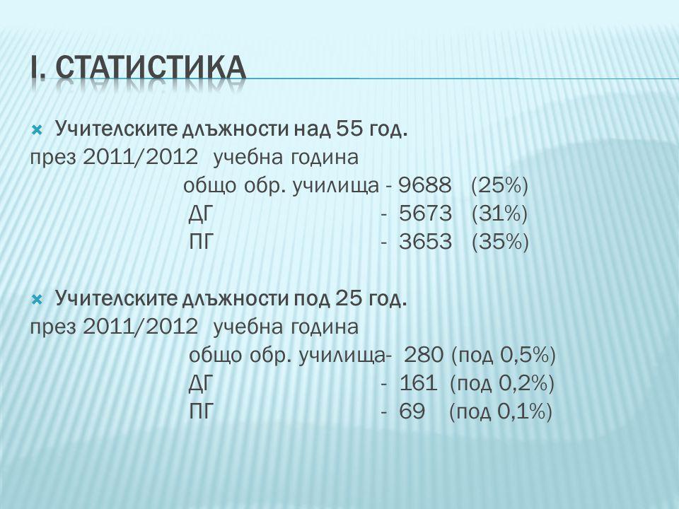 Учителските длъжности над 55 год.през 2011/2012 учебна година общо обр.