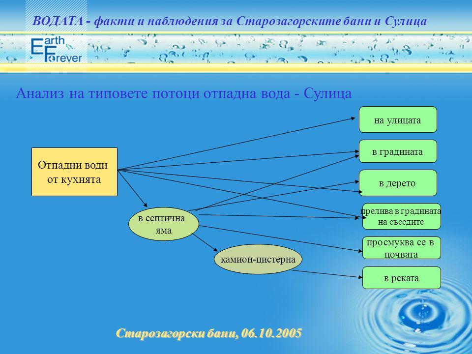 Старозагорски бани, 06.10.2005 ВОДАТА - факти и наблюдения за Старозагорските бани и Сулица Анализ на типовете потоци отпадна вода - Сулица Отпадни во