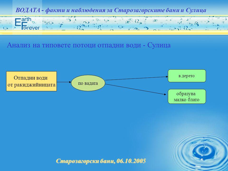 Старозагорски бани, 06.10.2005 ВОДАТА - факти и наблюдения за Старозагорските бани и Сулица Анализ на типовете потоци отпадни води - Сулица Отпадни во