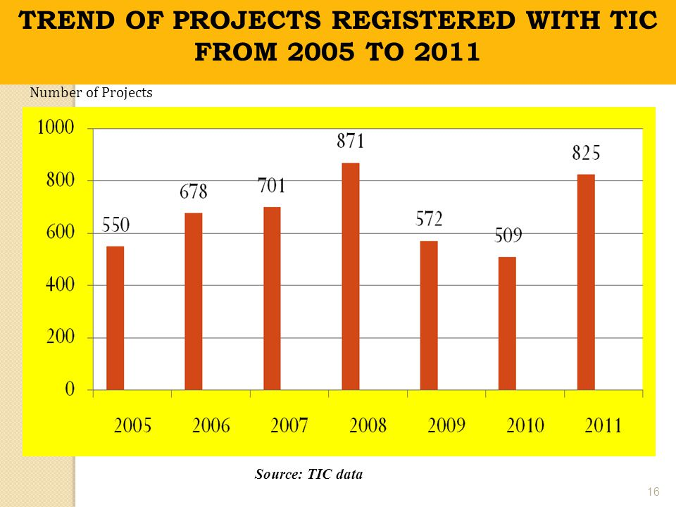 TREND OF PROJECTS REGISTERED WITH TIC FROM 2005 TO 2011 Number of Projects Source: TIC data 16