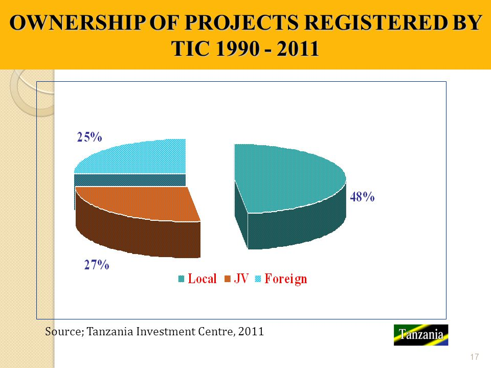 OWNERSHIP OF PROJECTS REGISTERED BY TIC 1990 - 2011 17 Source; Tanzania Investment Centre, 2011