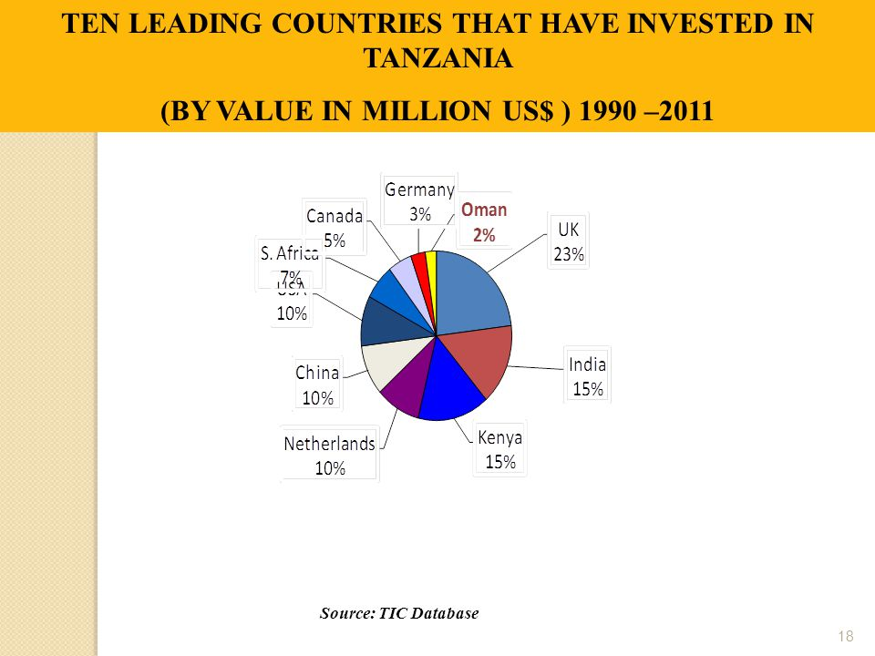TEN LEADING COUNTRIES THAT HAVE INVESTED IN TANZANIA (BY VALUE IN MILLION US$ ) 1990 –2011 Source: TIC Database 18
