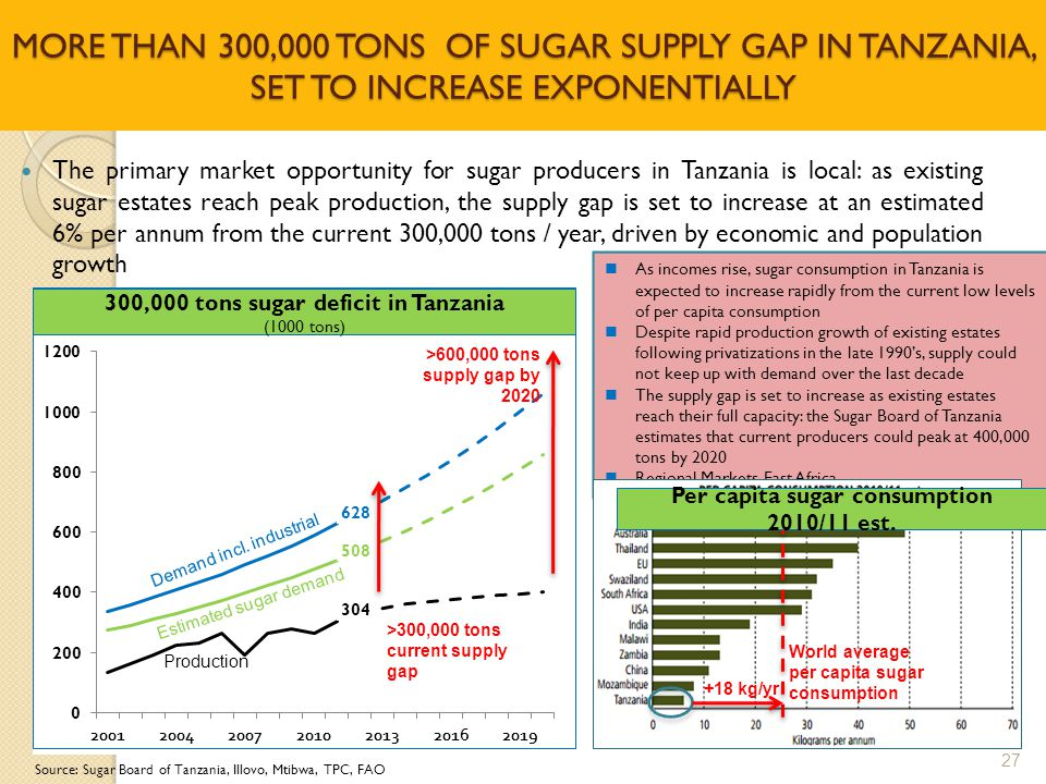 MORE THAN 300,000 TONS OF SUGAR SUPPLY GAP IN TANZANIA, SET TO INCREASE EXPONENTIALLY  The primary market opportunity for sugar producers in Tanzania is local: as existing sugar estates reach peak production, the supply gap is set to increase at an estimated 6% per annum from the current 300,000 tons / year, driven by economic and population growth 27  As incomes rise, sugar consumption in Tanzania is expected to increase rapidly from the current low levels of per capita consumption  Despite rapid production growth of existing estates following privatizations in the late 1990's, supply could not keep up with demand over the last decade  The supply gap is set to increase as existing estates reach their full capacity: the Sugar Board of Tanzania estimates that current producers could peak at 400,000 tons by 2020  Regional Markets-East Africa Source: Sugar Board of Tanzania, Illovo, Mtibwa, TPC, FAO 300,000 tons sugar deficit in Tanzania (1000 tons) Demand incl.