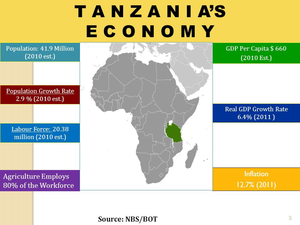 Labour Force: 20.38 million (2010 est.) T A N Z A N I A'S E C O N O M Y Population: 41.9 Million (2010 est.) Population Growth Rate 2.9 % (2010 est.) GDP Per Capita $ 660 (2010 Est.) Real GDP Growth Rate 6.4% (2011 ) Source: NBS/BOT 3 Inflation 12.7% (2011) Agriculture Employs 80% of the Workforce