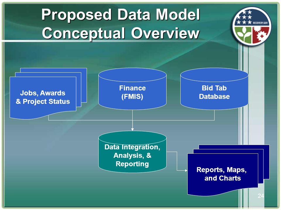 24 Proposed Data Model Conceptual Overview Data Integration, Analysis, & Reporting Bid Tab Database Finance (FMIS) Reports, Maps, and Charts Jobs, Awards & Project Status