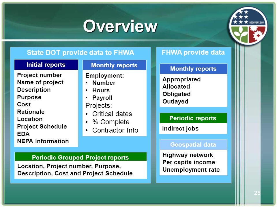 25 Overview State DOT provide data to FHWA Periodic Grouped Project reports Location, Project number, Purpose, Description, Cost and Project Schedule Initial reports Project number Name of project Description Purpose Cost Rationale Location Project Schedule EDA NEPA Information FHWA provide data Periodic reports Indirect jobs Monthly reports Appropriated Allocated Obligated Outlayed Geospatial data Highway network Per capita income Unemployment rate Monthly reports Employment: •Number •Hours •Payroll Projects: •Critical dates •% Complete •Contractor Info