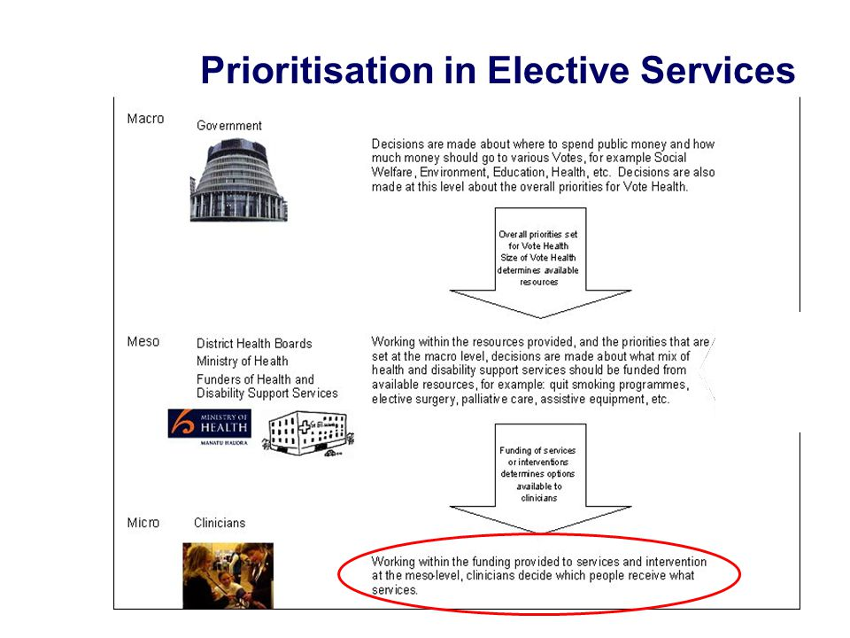 Prioritisation in Elective Services