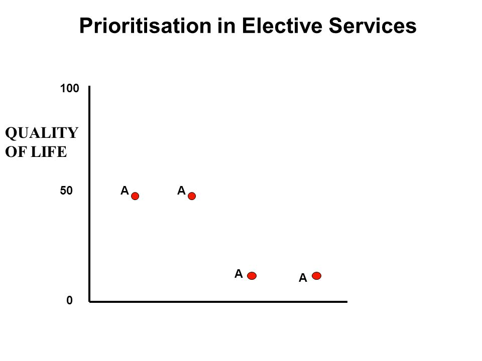 Prioritisation in Elective Services 100 50 0 A A A QUALITY OF LIFE A