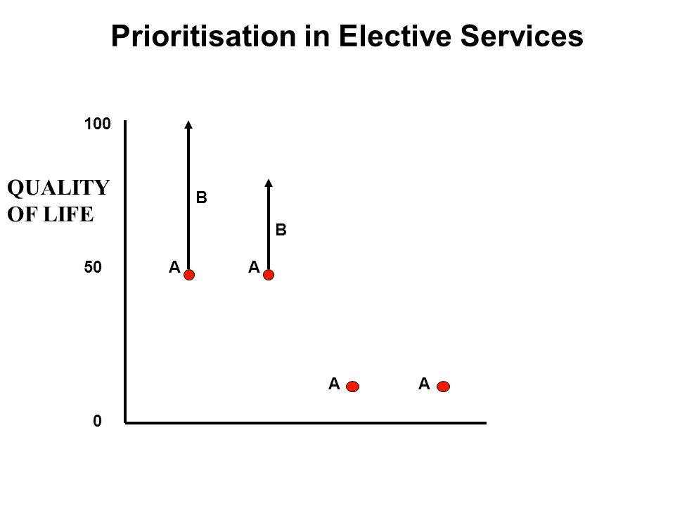 Prioritisation in Elective Services 100 50 0 A A B B A QUALITY OF LIFE A