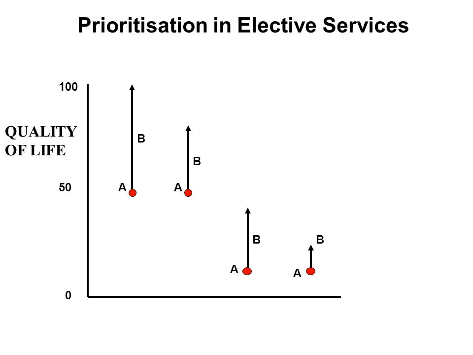 Prioritisation in Elective Services 100 50 0 A A B B B A QUALITY OF LIFE A B