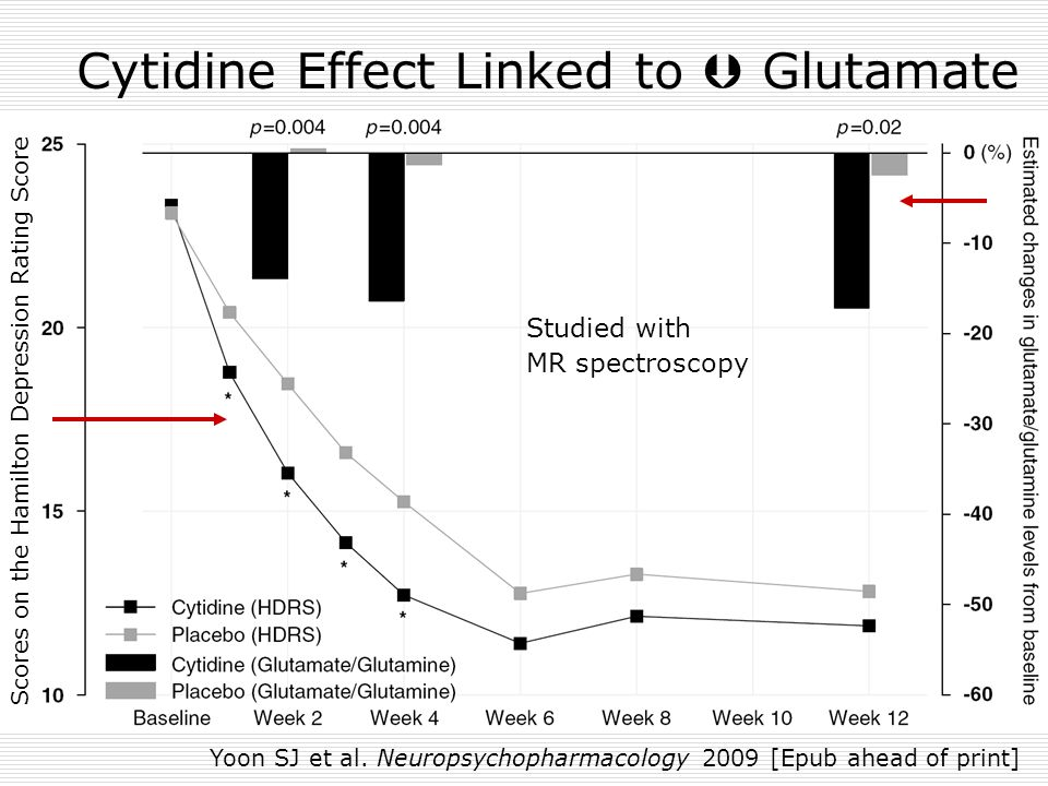 Cytidine Effect Linked to  Glutamate Studied with MR spectroscopy Scores on the Hamilton Depression Rating Score Yoon SJ et al. Neuropsychopharmacolo