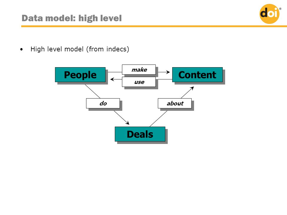 •High level model (from indecs) People make Content use Deals about do Data model: high level