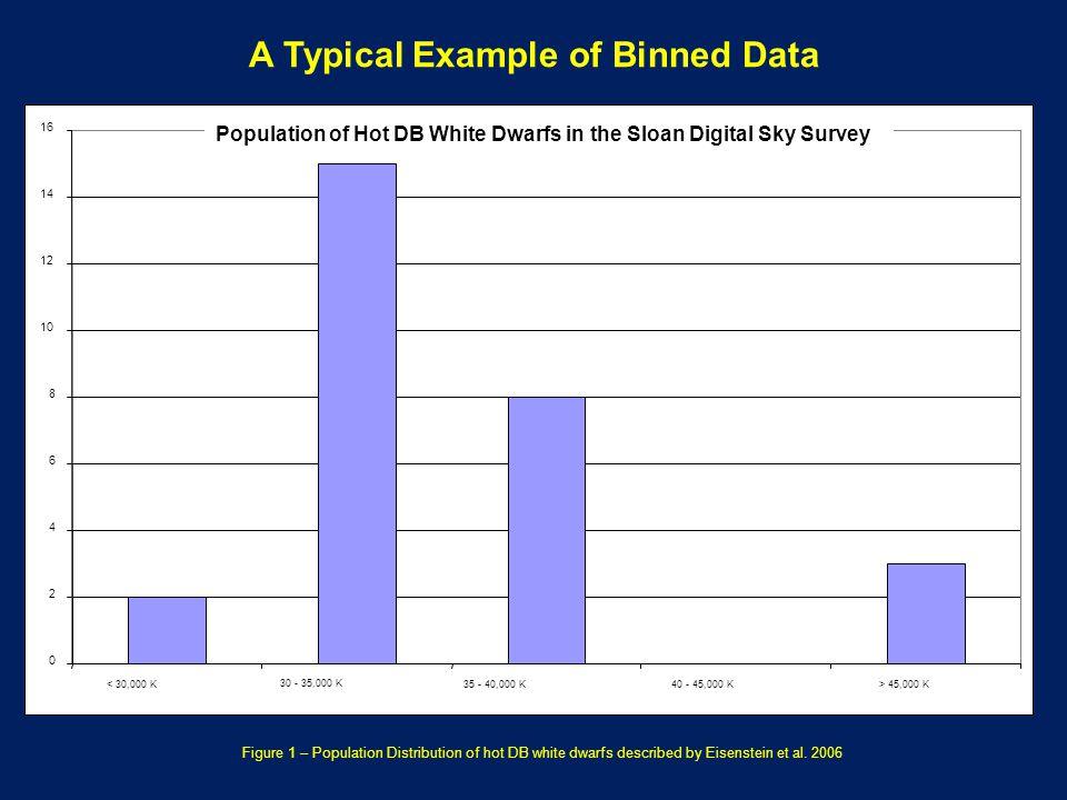 Figure 1 – Population Distribution of hot DB white dwarfs described by Eisenstein et al.