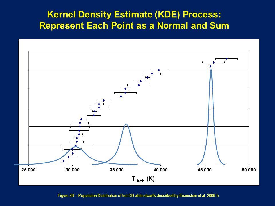 Figure 2B – Population Distribution of hot DB white dwarfs described by Eisenstein et al.