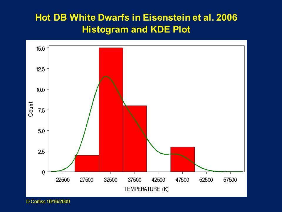 Hot DB White Dwarfs in Eisenstein et al. 2006 Histogram and KDE Plot D Corliss 10/16/2009