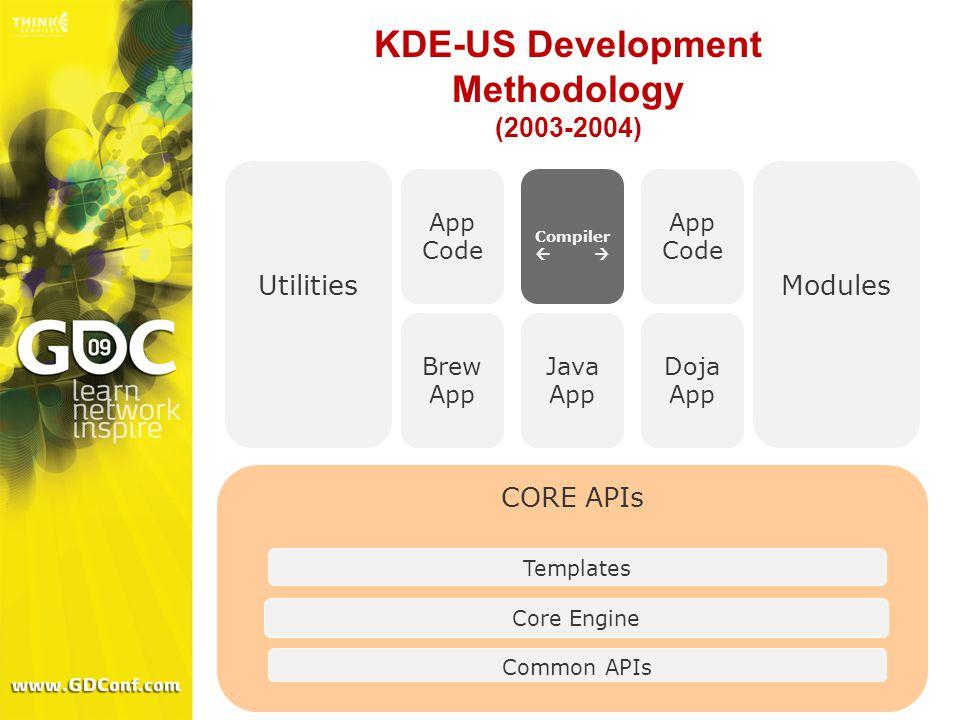 KDE-US Development Methodology (2003-2004) CORE APIs Common APIs Core Engine Templates Utilities Brew App Modules Java App Doja App App Code Compiler  