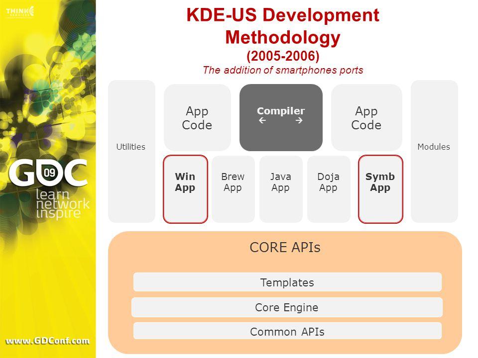 KDE-US Development Methodology (2005-2006) The addition of smartphones ports CORE APIs Common APIs Core Engine Templates Utilities Brew App Modules Java App Doja App App Code Compiler   Win App Symb App