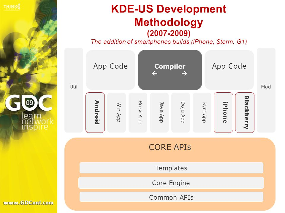 KDE-US Development Methodology (2007-2009) The addition of smartphones builds (iPhone, Storm, G1) CORE APIs Common APIs Core Engine Templates Util Brew App Mod Java App Doja App App Code Compiler   Win App iPhone Android Sym App Blackberry