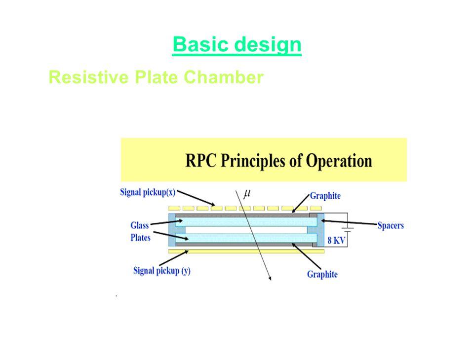 Basic design Resistive Plate Chamber