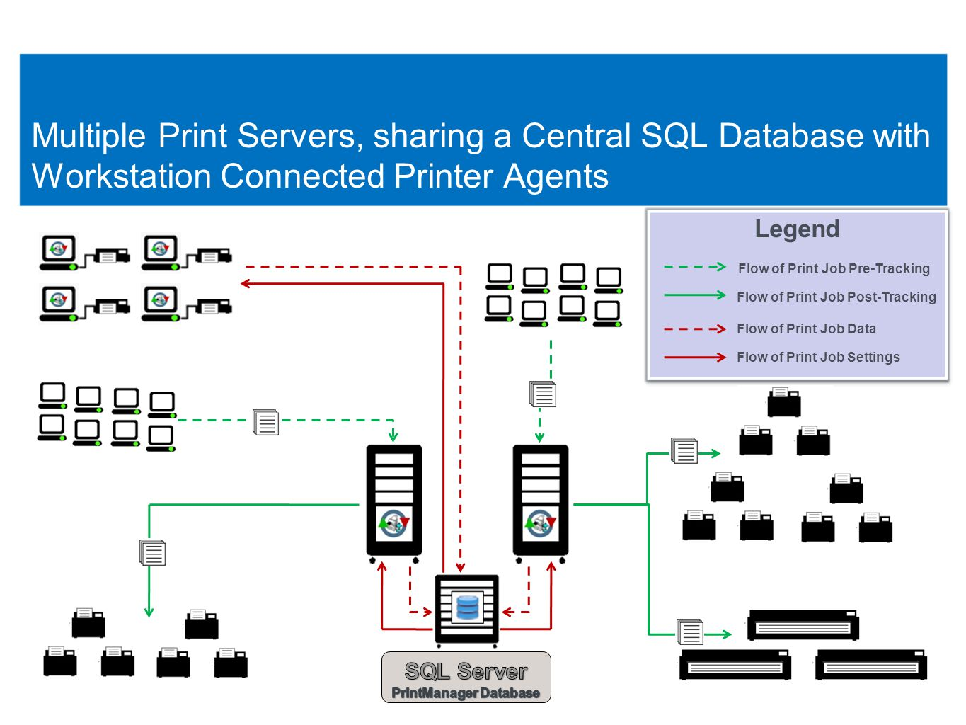 11 Multiple Print Servers, sharing a Central SQL Database with Workstation Connected Printer Agents 11 Legend Flow of Print Job Pre-Tracking Flow of Print Job Post-Tracking Flow of Print Job Data Flow of Print Job Settings Legend Flow of Print Job Pre-Tracking Flow of Print Job Post-Tracking Flow of Print Job Data Flow of Print Job Settings