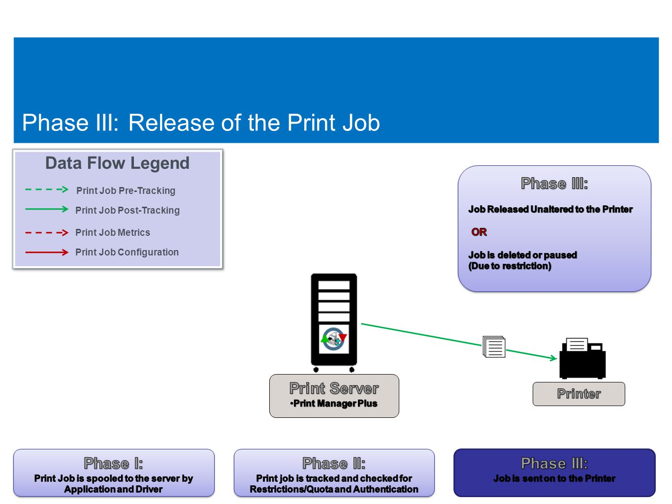 23 Phase III: Release of the Print Job 23 Data Flow Legend Print Job Pre-Tracking Print Job Post-Tracking Print Job Metrics Print Job Configuration Data Flow Legend Print Job Pre-Tracking Print Job Post-Tracking Print Job Metrics Print Job Configuration