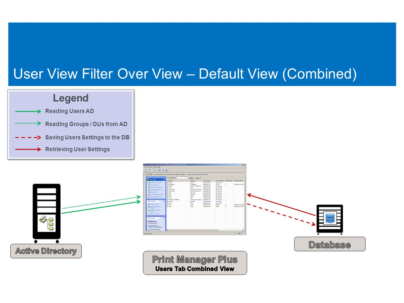 55 User View Filter Over View – Default View (Combined) 55 Legend Reading Users AD Reading Groups / OUs from AD Saving Users Settings to the DB Retrieving User Settings Legend Reading Users AD Reading Groups / OUs from AD Saving Users Settings to the DB Retrieving User Settings