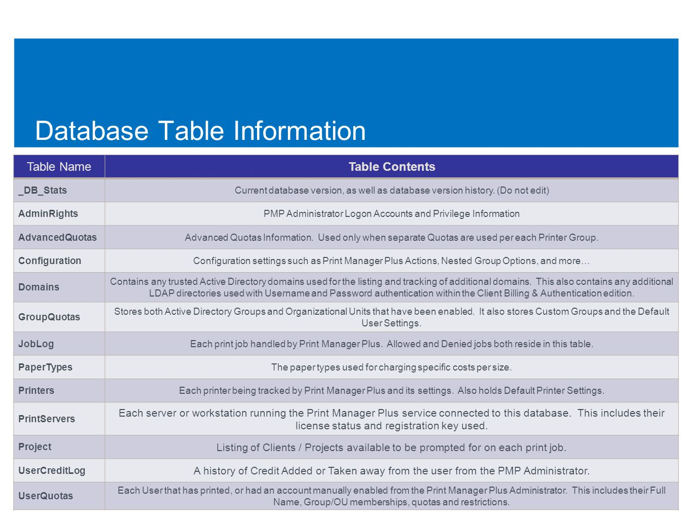 Database Table Information 61 Table NameTable Contents _DB_StatsCurrent database version, as well as database version history.