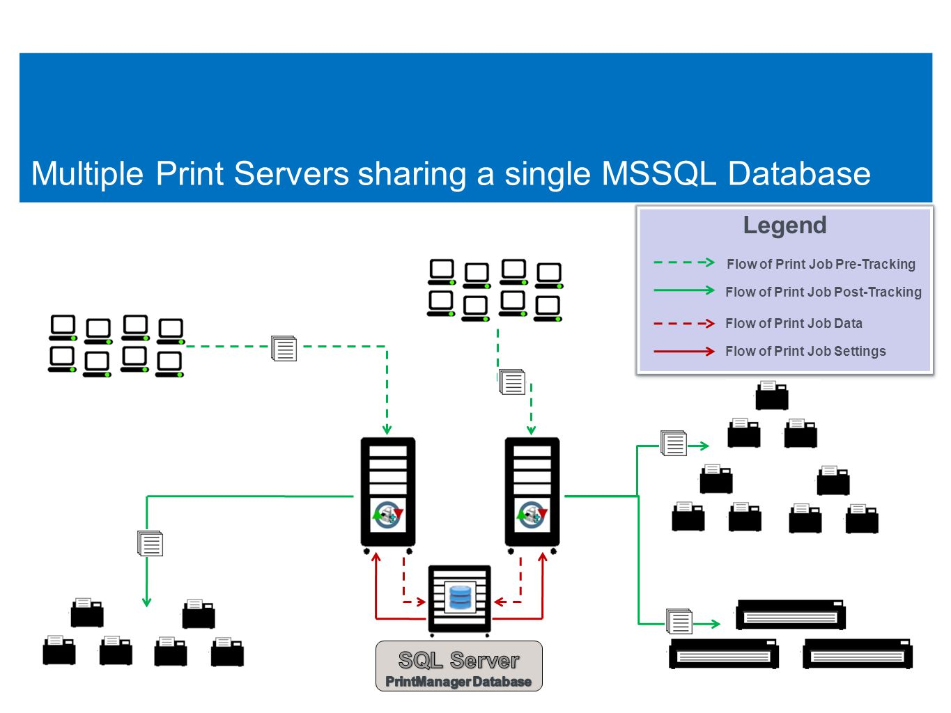 10 Multiple Print Servers, each using it own local Database 10 Legend Flow of Print Job Pre-Tracking Flow of Print Job Post-Tracking Flow of Print Job Data Flow of Print Job Settings Legend Flow of Print Job Pre-Tracking Flow of Print Job Post-Tracking Flow of Print Job Data Flow of Print Job Settings
