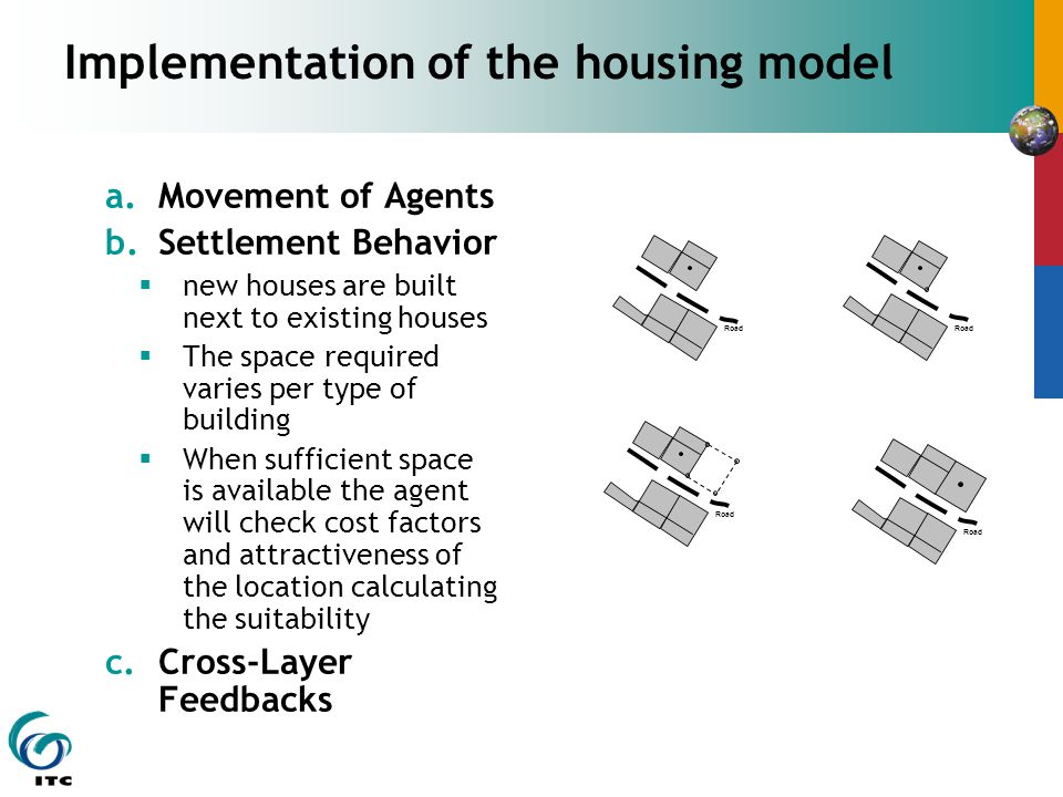Implementation of the housing model a.Movement of Agents b.Settlement Behavior  new houses are built next to existing houses  The space required varies per type of building  When sufficient space is available the agent will check cost factors and attractiveness of the location calculating the suitability c.Cross-Layer Feedbacks Road