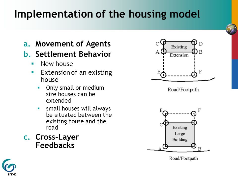 Implementation of the housing model a.Movement of Agents b.Settlement Behavior  New house  Extension of an existing house  Only small or medium size houses can be extended  small houses will always be situated between the existing house and the road c.Cross-Layer Feedbacks