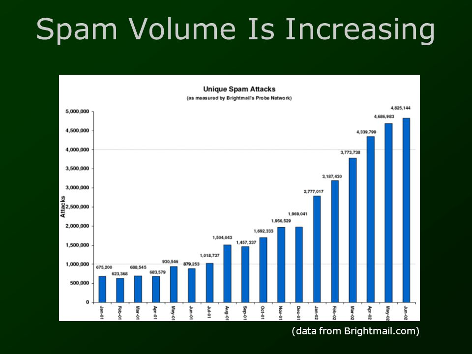 Features For Large-Scale Use: spamd •Client-server interface to SpamAssassin •Pre-loads, so much faster for high volumes •Can load user preferences from an SQL database •Can load-balance -- uses TCP/IP •Deployed at several large organisations and ISPs: The Well, Salon.com, Panix, Transmeta, SourceForge, Stanford