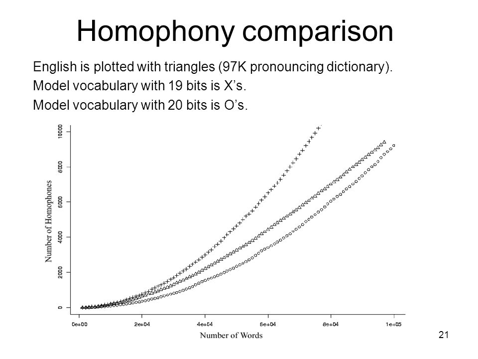 LabPhon8 New Haven 6/29/ Homophony comparison English is plotted with triangles (97K pronouncing dictionary).