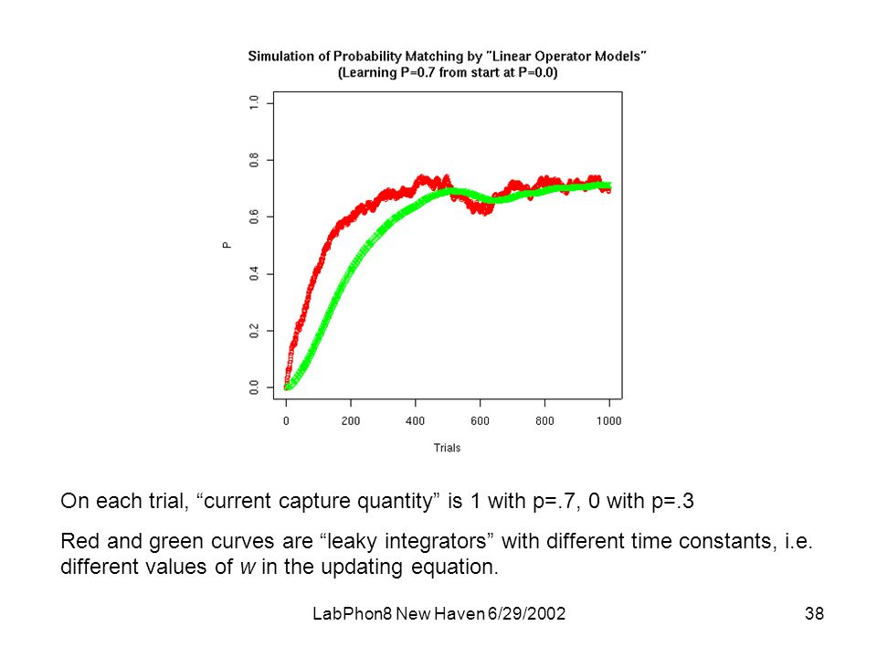 LabPhon8 New Haven 6/29/ On each trial, current capture quantity is 1 with p=.7, 0 with p=.3 Red and green curves are leaky integrators with different time constants, i.e.