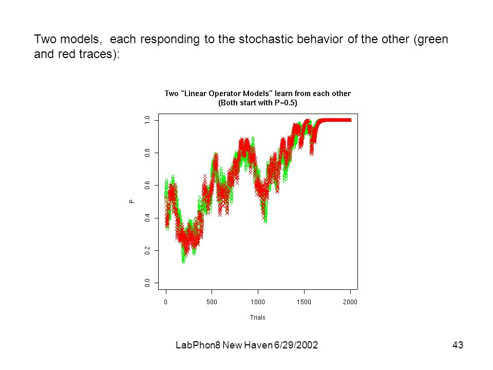 LabPhon8 New Haven 6/29/ Two models, each responding to the stochastic behavior of the other (green and red traces):