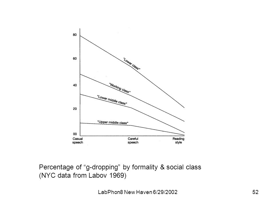 LabPhon8 New Haven 6/29/ Percentage of g-dropping by formality & social class (NYC data from Labov 1969)