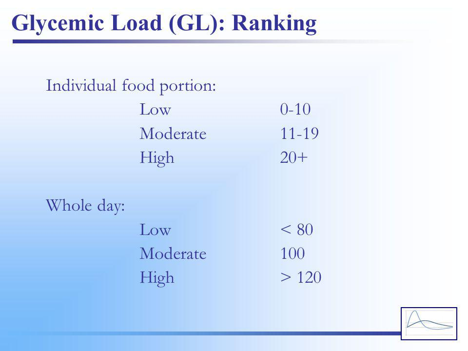 Glycemic Load (GL): Ranking Individual food portion: Low0-10 Moderate11-19 High20+ Whole day: Low< 80 Moderate100 High> 120