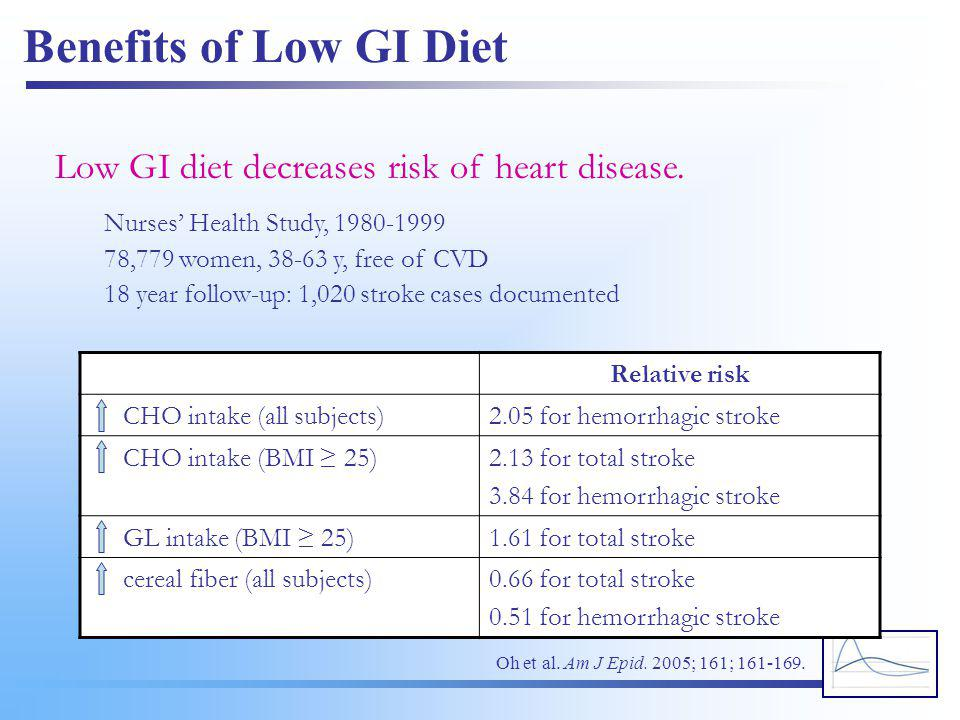 Benefits of Low GI Diet Low GI diet decreases risk of heart disease. Nurses' Health Study, 1980-1999 78,779 women, 38-63 y, free of CVD 18 year follow