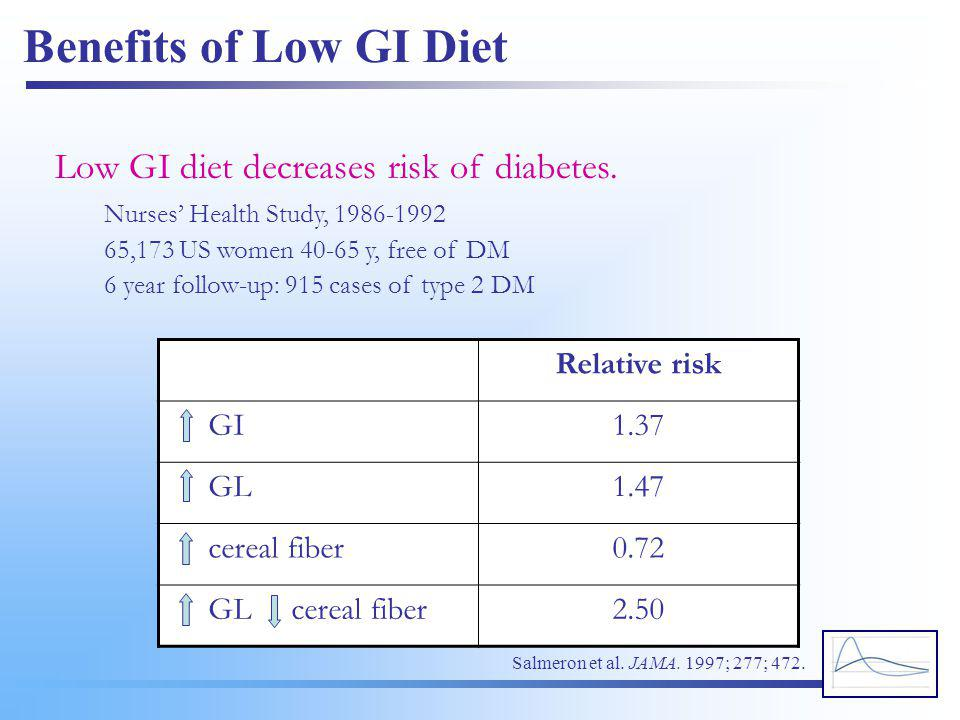 Benefits of Low GI Diet Low GI diet decreases risk of diabetes. Nurses' Health Study, 1986-1992 65,173 US women 40-65 y, free of DM 6 year follow-up: