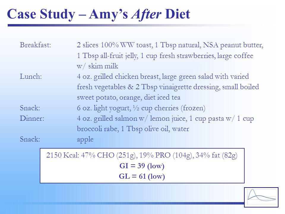 Case Study – Amy's After Diet Breakfast:2 slices 100% WW toast, 1 Tbsp natural, NSA peanut butter, 1 Tbsp all-fruit jelly, 1 cup fresh strawberries, l