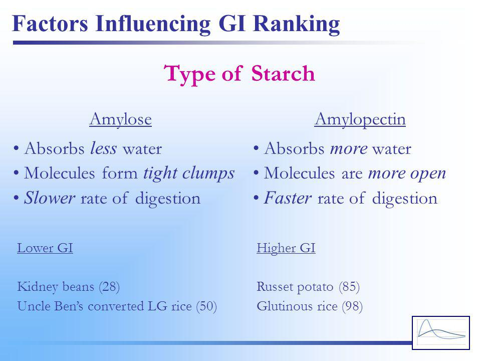 Factors Influencing GI Ranking Type of Starch • Absorbs less water • Molecules form tight clumps • Slower rate of digestion • Absorbs more water • Mol