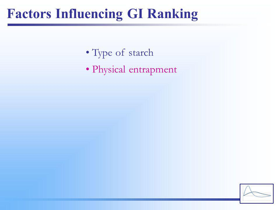 Factors Influencing GI Ranking • Type of starch • Physical entrapment