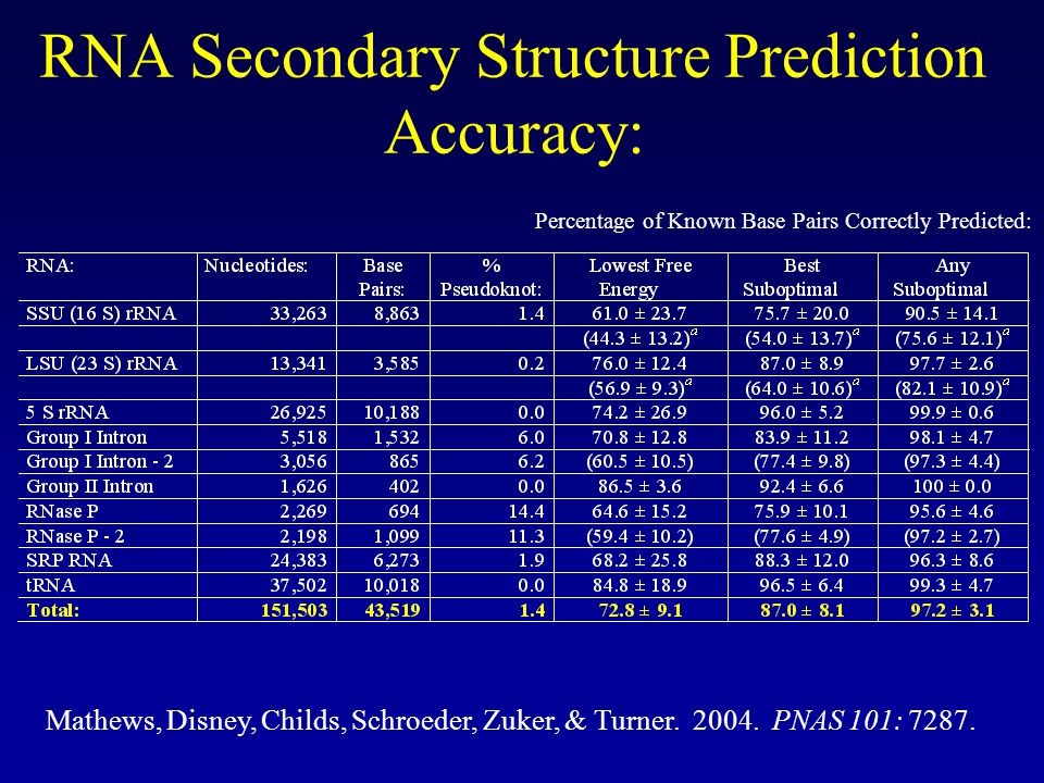 RNA Secondary Structure Prediction Accuracy: Percentage of Known Base Pairs Correctly Predicted: Mathews, Disney, Childs, Schroeder, Zuker, & Turner.