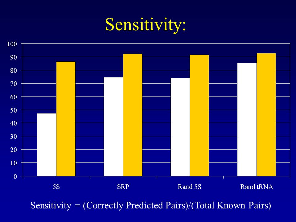 Sensitivity: Sensitivity = (Correctly Predicted Pairs)/(Total Known Pairs)