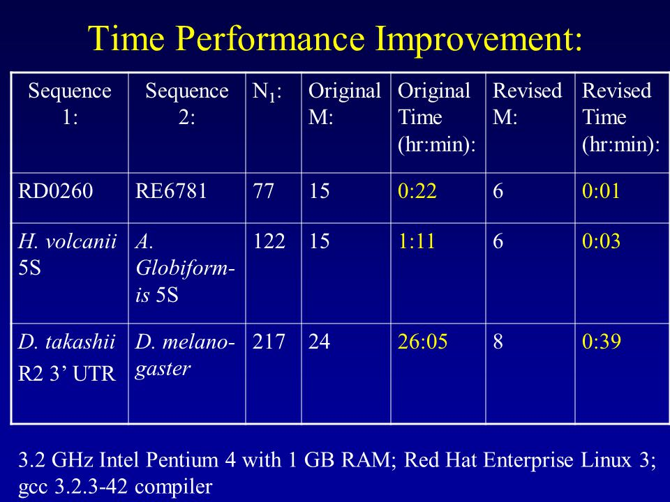 Time Performance Improvement: Sequence 1: Sequence 2: N1:N1:Original M: Original Time (hr:min): Revised M: Revised Time (hr:min): RD0260RE :2260:01 H.