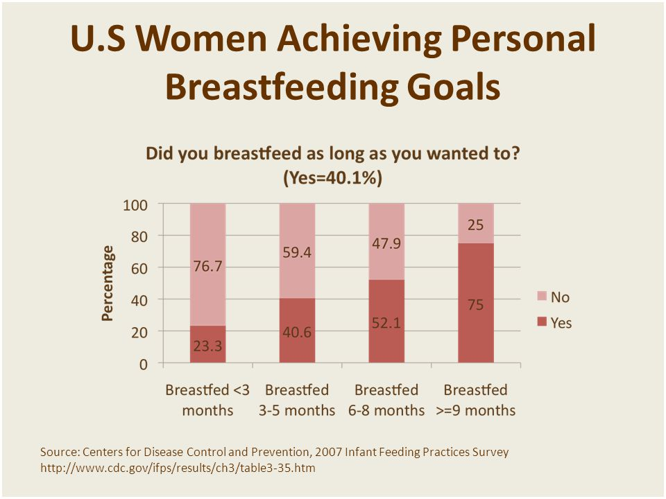 U.S Women Achieving Personal Breastfeeding Goals Source: Centers for Disease Control and Prevention, 2007 Infant Feeding Practices Survey http://www.cdc.gov/ifps/results/ch3/table3-35.htm