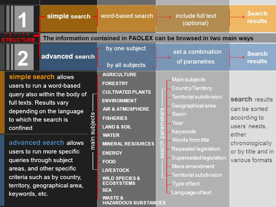 F A O L E X STRUCTURE The information contained in FAOLEX can be browsed in two main ways 1 2 advanced search allows users to run more specific queries through subject areas, and other specific criteria such as by country, territory, geographical area, keywords, etc.