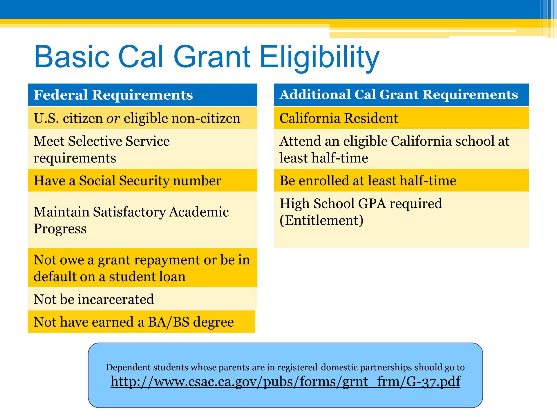 Basic Cal Grant Eligibility Federal Requirements Additional Cal Grant Requirements U.S. citizen or eligible non-citizenCalifornia Resident Meet Select