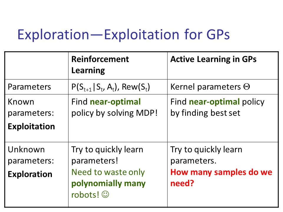 Exploration—Exploitation for GPs Reinforcement Learning Active Learning in GPs ParametersP(S t+1 |S t, A t ), Rew(S t ) Kernel parameters  Known parameters: Exploitation Find near-optimal policy by solving MDP.