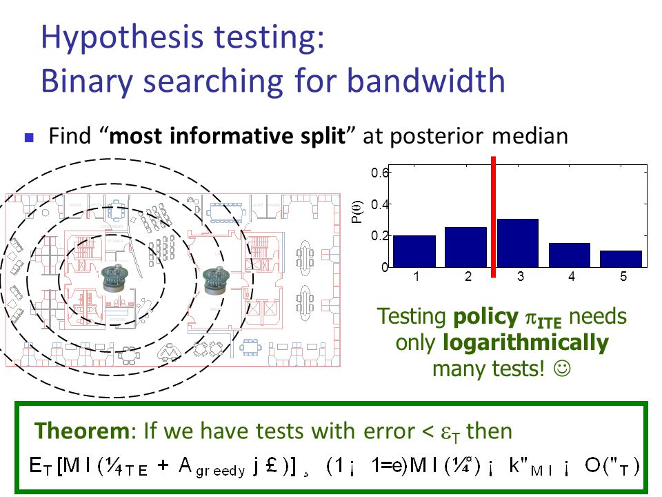 12345 0 0.2 0.4 0.6 P(  )  Find most informative split at posterior median Hypothesis testing: Binary searching for bandwidth Testing policy  ITE needs only logarithmically many tests.