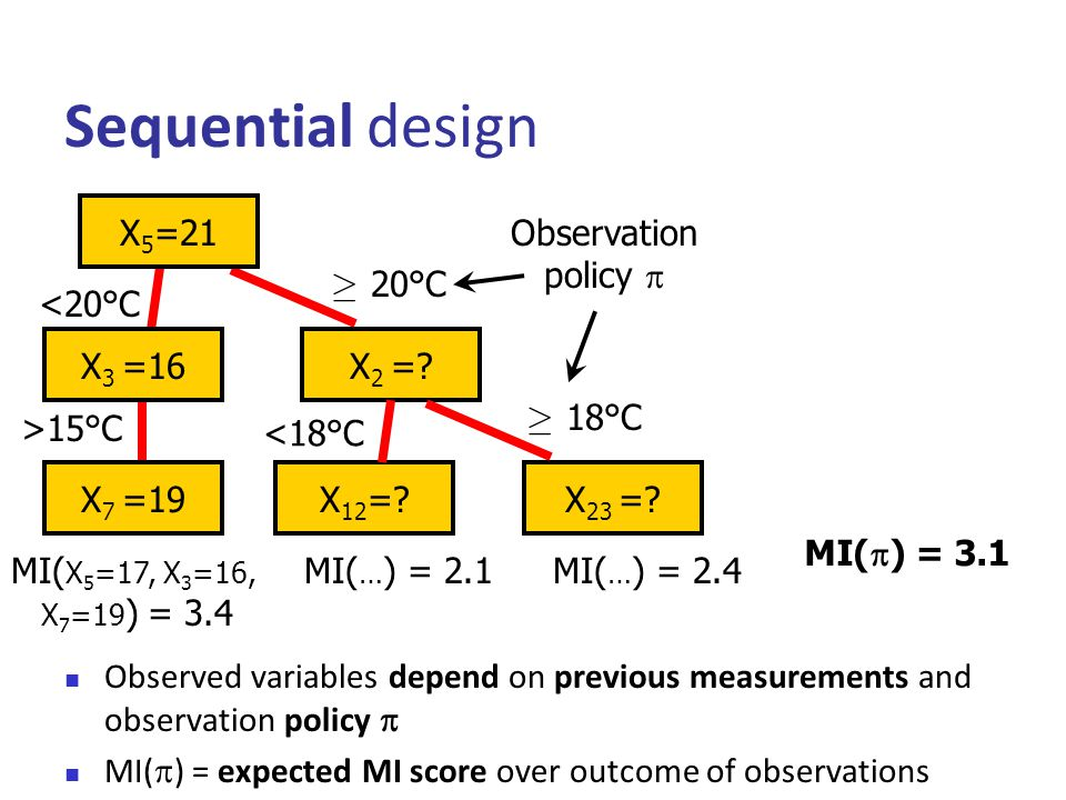 Sequential design  Observed variables depend on previous measurements and observation policy   MI(  ) = expected MI score over outcome of observations X 5 =.